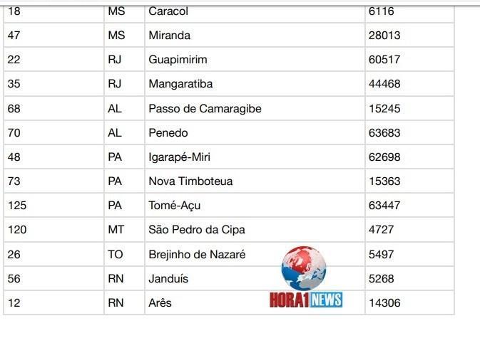 CGU sorteia 60 municípios para fiscalizar em 2020