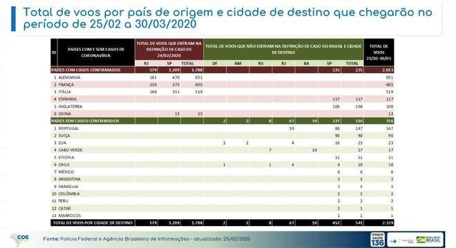 Coronavírus: Brasil vai receber 2 mil voos de países com casos