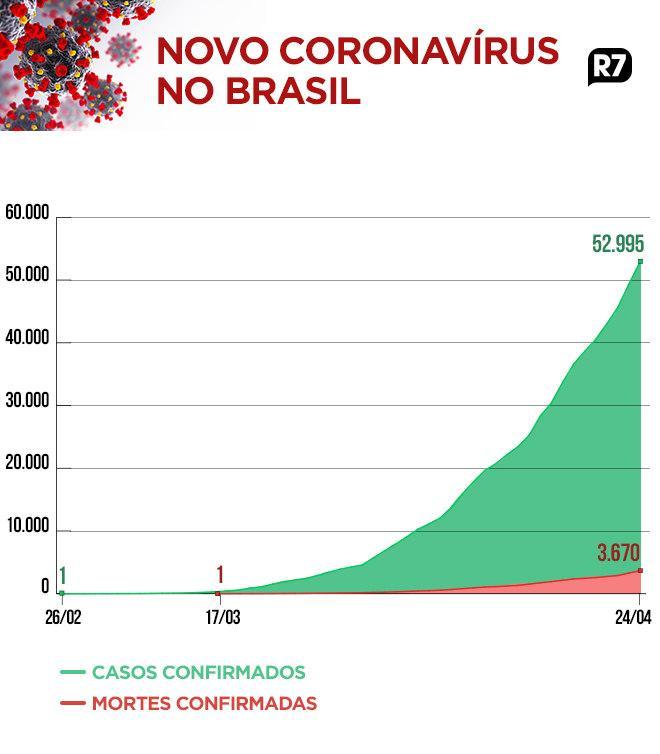 Brasil tem 3.670 mortes e 52.995 casos confirmados de covid-19