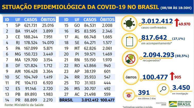 Brasil registra mais de 100 mil mortes por covid-19