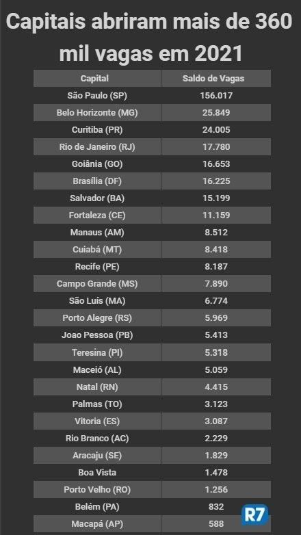Capitais respondem por 3 de cada 10 vagas abertas no Brasil em 2021