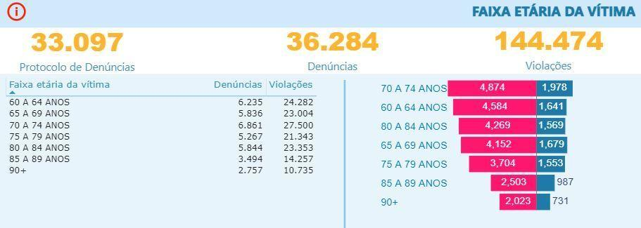 Brasil soma mais de 200 denúncias de violência contra idosos por dia